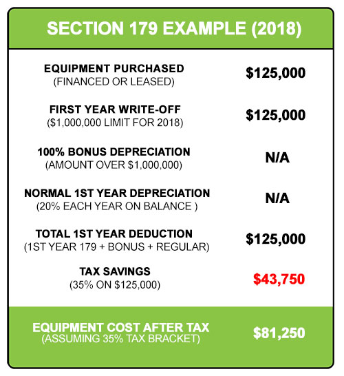IRS Section 179 tax deduction limits for 2018